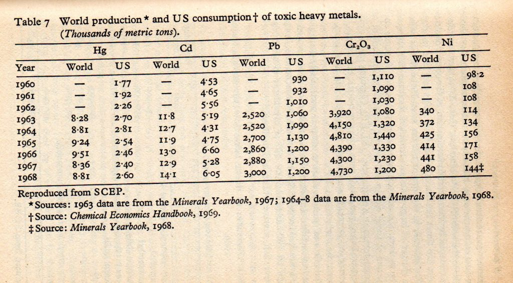 2b87dadd54ec Here s an interesting Graph, from the Appendix, it correlates world  Production with US usage, and subsequent disaster. Of course the two are  unrelated, ...