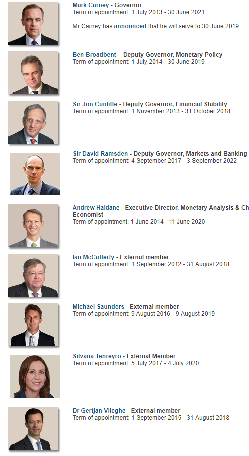 Bank of England Monetary Policy Committee November 2017